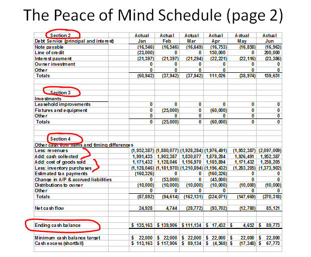 Peace of Mind Cash Flow Schedule 2