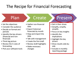 How to put financial forecasting to work in your business