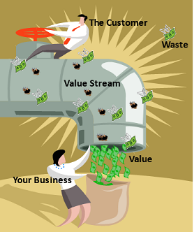 Finding The Leaks In Your Value Stream Value Stream Mapping Part 2